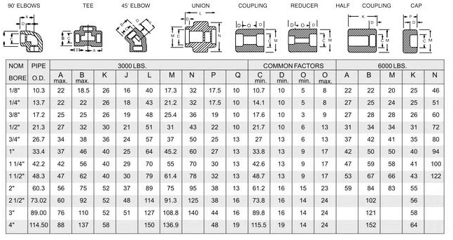 Stainless steel socket weld fittings manufacturer